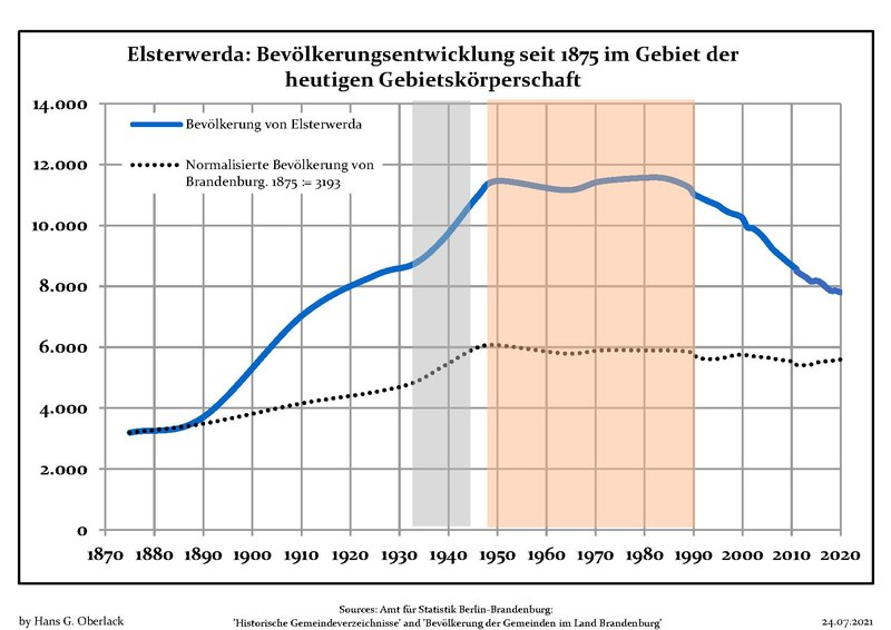 File:Bevölkerungsentwicklung Elsterwerda.pdf