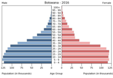 Botswana - Wikipedia