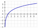 Graph showing a logarithm curve