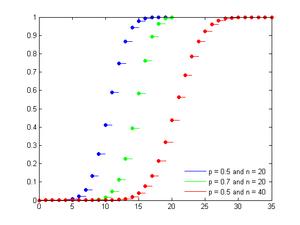Binomial distribution cdf.png