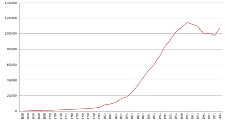 Historical population of Birmingham, between 1651 and 2011 Birmingham population.PNG
