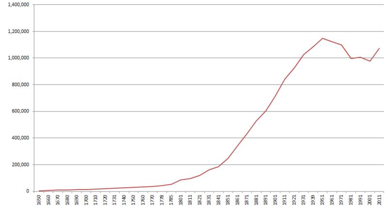 Birmingham population.PNG
