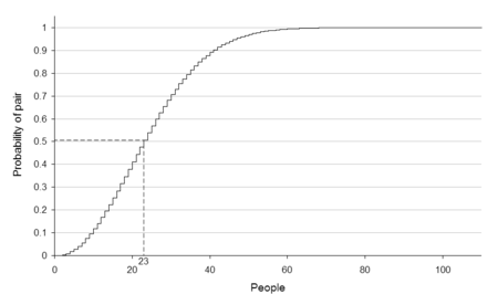 This graph shows the probability of a shared birthday as number of people in the room increases.  For 23 people the probability of two sharing a birthday is just over 50%.