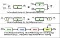 Blockschaltbild superpositionsprinzip verstärkungsprinzip.png