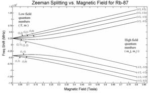 Zeeman effect - Image: Breit rabi Zeeman