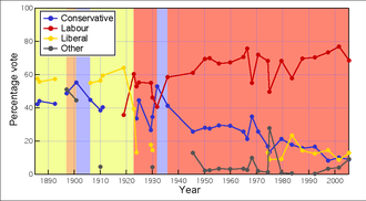 Sheffield Brightside (UK Parliament constituency) - % poll by year