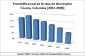 Cúcuta, Colombia - Tasa de desempleo (2002-2008).png