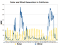 California Solar and Wind Generation-2013-01.png