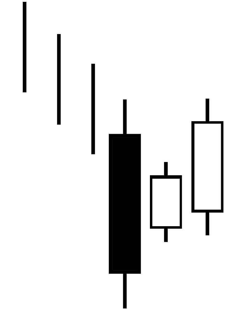 Candlestick Charts: Candlestick pattern bullish three inside up.jpg - Wikimedia ,Chart