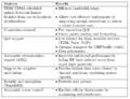 Caractéristiques de la couche MAC 802.16-2004.png