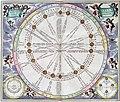 Cellarius Harmonia Macrocosmica - Theoria Solis per Eccentricum sine EpicycloFXD.jpg