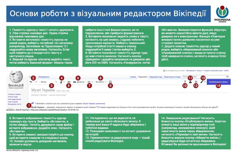 Файл:Cheat sheet Visual editing Wikipedia UA.pdf