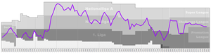 FC Chiasso - Chart of FC Chiasso table positions in the Swiss football league system