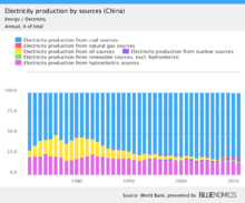 Economy of China - Wikipedia