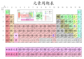 Chinese periodic table, CN pinyin.png