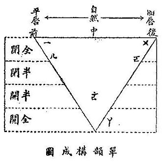 Chinese vowel diagram - Chinese vowel diagram for monophthongs