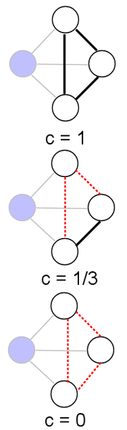 Example clustering coefficient on an undirected graph for the shaded node i. Black edges are nodes connecting neighbors of i, and dotted red edges are for unused possible edges.