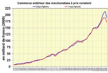Commerce extérieur des marchandises à prix constant