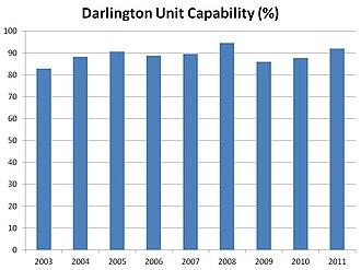Darlington Nuclear Generating Station - Darlington Unit 1-4 Capability (Capacity Factor), 2003-2011