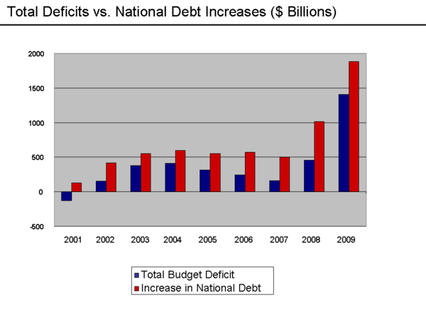 Deficit and debt increases 2001-2009. Gross debt has increased over $500 billion each year since FY2003. Deficits vs. Debt Increases - 2009.png