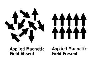 Curie temperature - Figure 2. Above the Curie temperature, the magnetic spins are randomly aligned in a paramagnet unless a magnetic field is applied
