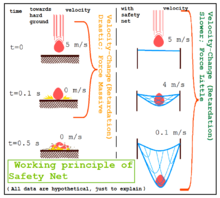safety net systems diagram wiring diagram data  safety net systems diagram #2