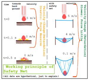Safety net - Safety- net gives the falling object much-more time to decelerate and come to zero-velocity.