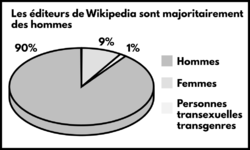 Diagramme Gender Gap FR.png