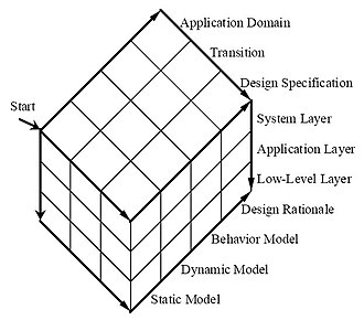 IDEF4 - Dimensions of IDEF4 Design Objects.