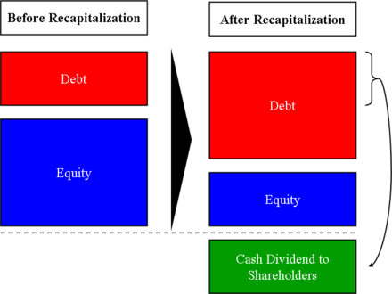 Diagram Of A Dividend Recapitalization Where Debt Is Issued To Pay Shareholders