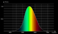Efficacité lumineuse spectrale 01 Luminance TSL.png