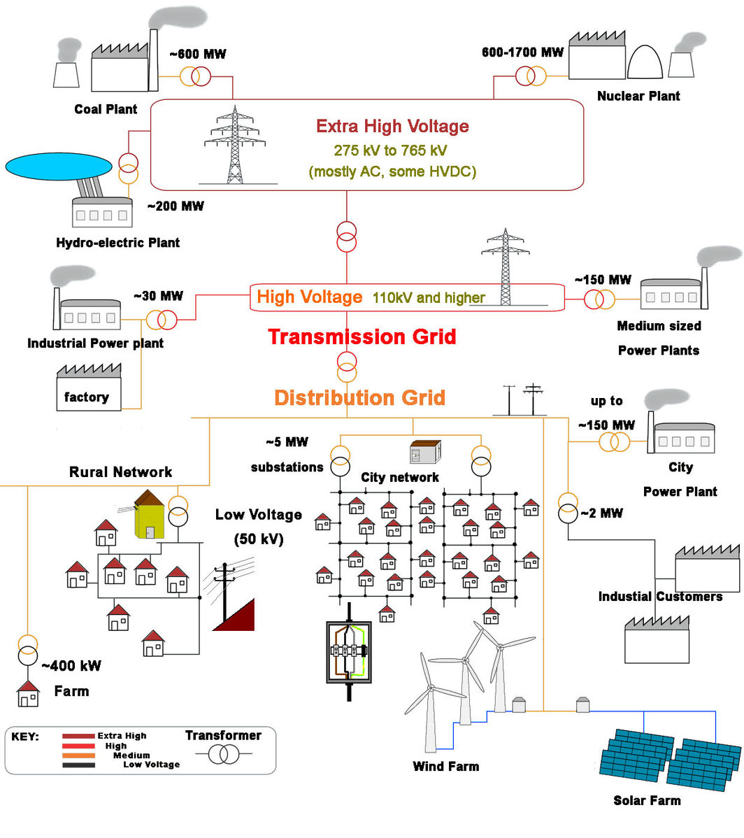 electricity electrical grids essay The purpose of this essay is to describe how and why electricity electricity: electrical grids cornell university entre essay to the electrical.
