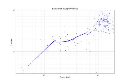 Exoplanet Escape velocity-Radius Scatter