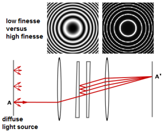 Fabry–Pérot interferometer - Fabry–Pérot interferometer, using a pair of partially reflective, slightly wedged optical flats. The wedge angle is highly exaggerated in this illustration; only a fraction of a degree is actually necessary to avoid ghost fringes. Low-finesse versus high-finesse images correspond to mirror reflectivities of 4% (bare glass) and 95%.