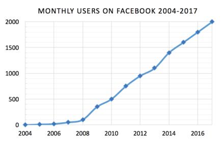 Facebook wikiwand popularidad de facebook grfico nivel de popularidad de facebook medido en millones de usuarios desde malvernweather Choice Image