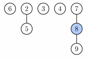 Fibonacci heap - Fibonacci heap from Figure 1 after first phase of extract minimum. Node with key 1 (the minimum) was deleted and its children were added as separate trees.