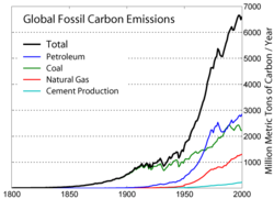 Global fossil carbon emissions, an indicator of consumption, for 1800-2000. Total is black. Oil is in blue.