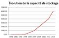 Graphique démontrant l'évolution de la capacité de stockage du disque dur.png