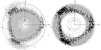 Hilda group - Left: The Hildas Triangle against a background of all known asteroids up to Jupiter's orbit. Right: The positions of the Hildas against a background of their orbits.