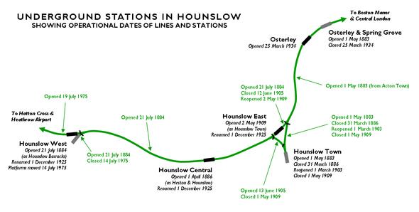 Hounslow dating