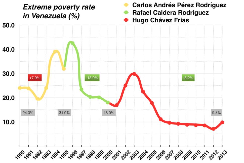 INE Venezuela poverty rate 1990 to 2013
