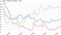 Ifop-JDD (Les indices de popularité).png