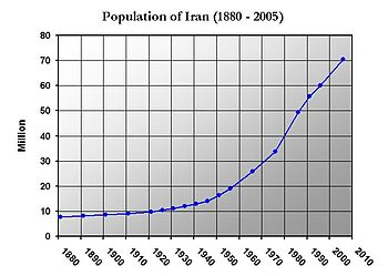 Iran Population %281880-2005%29