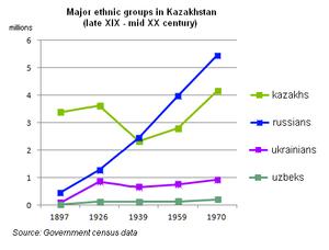 Ethnic demography of Kazakhstan - Kazakhstan demographics 1897-1970. Major ethnic groups.