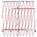 Kuramoto-Sivashinsky pde Maple plot.png