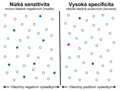 LowSensitivity HighSpecificity cs.png