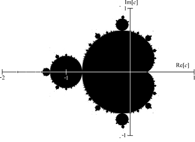 A rendering of the Mandelbrot set; a large cardioid-like shape is around the origin, and a tangentially-connected circle is centred on -1. It stretches out to -2 but is too small to see.