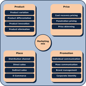 English: Representation of a Marketing-Mix wit...