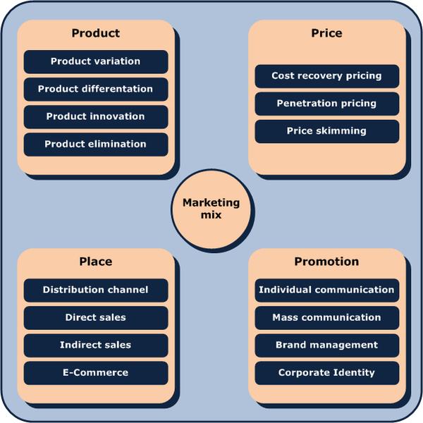 Mô hình 4P trong Marketing truyền thống