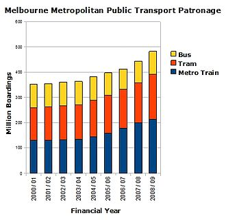 Transport in Melbourne - Chart of Melbourne metropolitan transport usage from 2000 to 2009, based on state-government figures